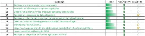 action-biodiversite