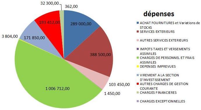 budget-depenses 2015