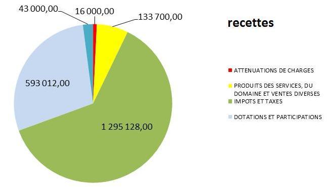 recettes budget 2015
